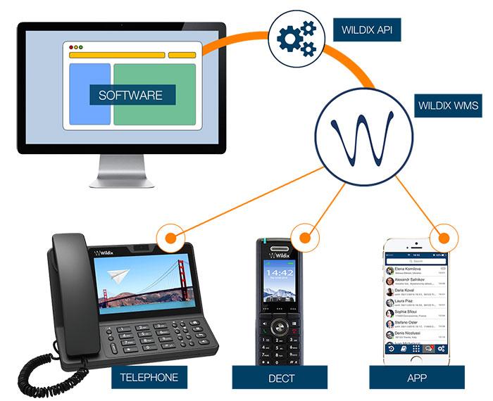 wildixtapi-applicazione-2016